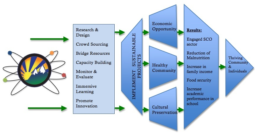 The AASD Model for Sustainable Development